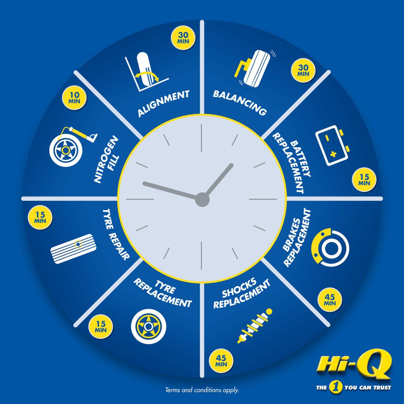 Hi-Q-Service-time-wheel-Original-FA-NO-HEADING (1)
